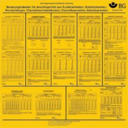 Belastungstabellen für Anschlagmittel aus Rundstahlketten, Stahldrahtseilen, Rundschlingen,...