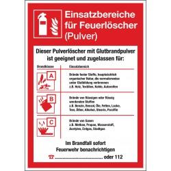 Einsatzbereiche für Feuerlöscher (Pulver)